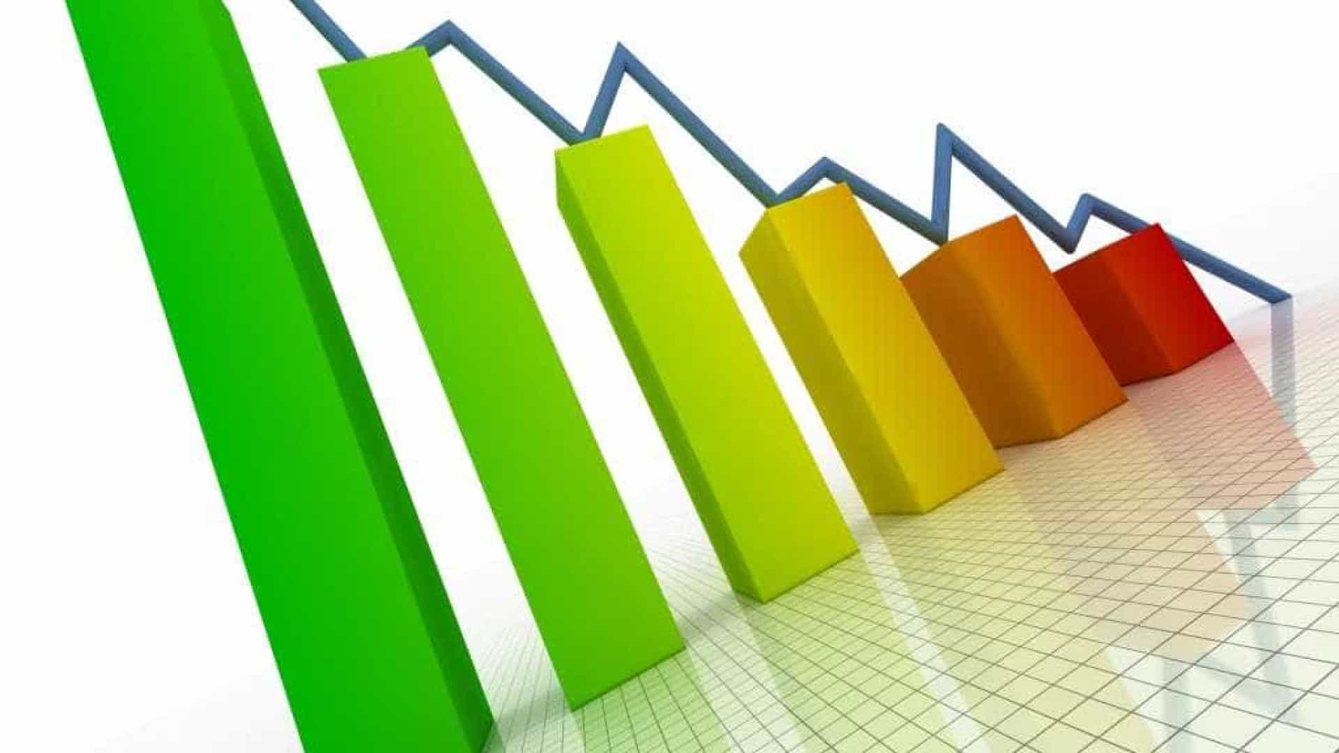 País registrou déficit de US$ 2,9 bi nas contas externas em novembro