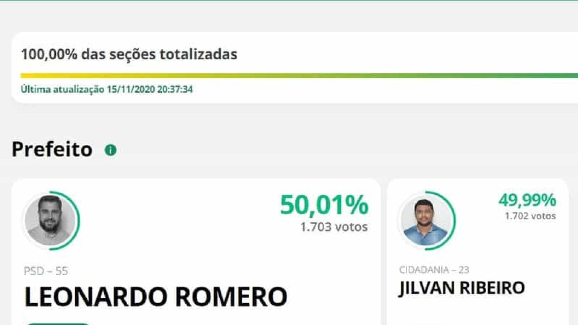 Prefeito é eleito com um voto de diferença em Quinta do Sol, no Paraná