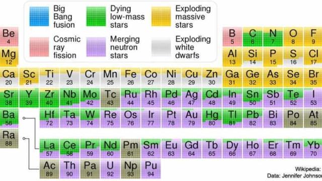 NASA mostra como elementos da tabela periódica surgiram no Universo