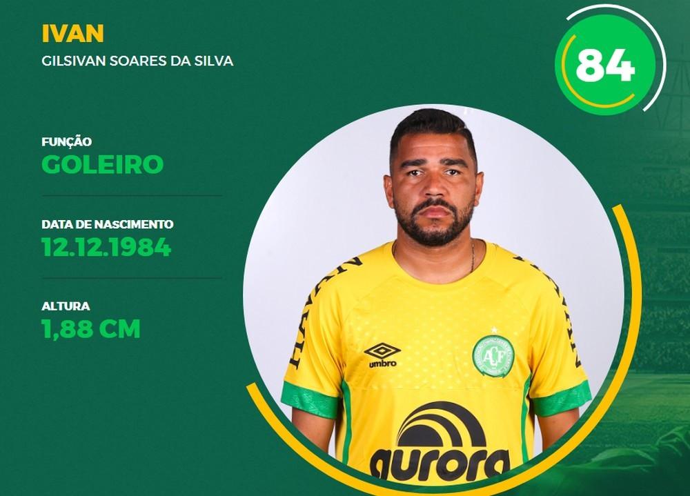 Chape rescinde contrato do goleiro Ivan após suspeita de agressão à ex